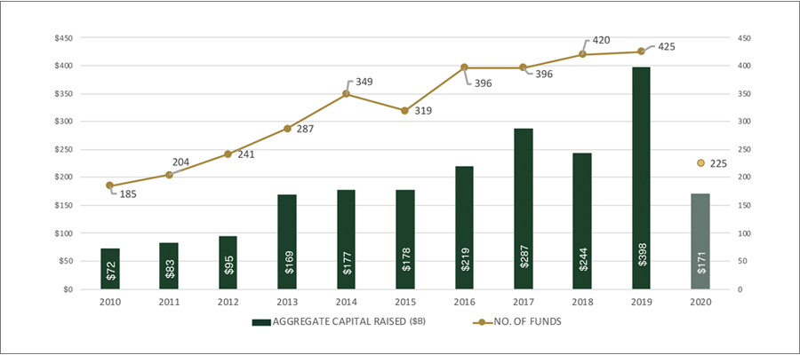 North American Private Equity Fundraising Chart
