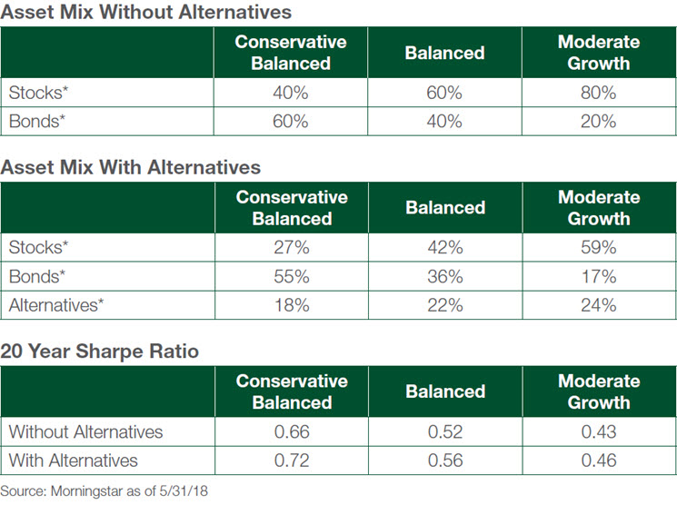 Alternatives asset mix chart B